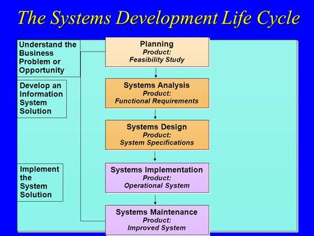 The Systems Development Life Cycle Systems Implementation Product: Operational System Systems Implementation Product: Operational System Planning Product:
