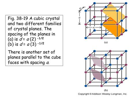 Fig. 38-19 A cubic crystal and two different families of crystal planes. The spacing of the planes in (a) is d = a (2) -1/2 (b) is d = a (3) -1/2 There.