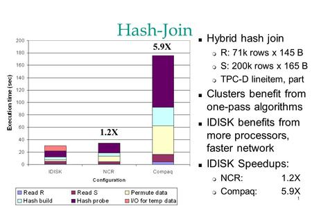 1 Hash-Join n Hybrid hash join m R: 71k rows x 145 B m S: 200k rows x 165 B m TPC-D lineitem, part n Clusters benefit from one-pass algorithms n IDISK.