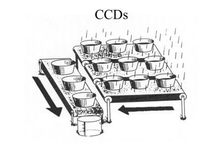 "CCDs. CCDs—the good (+)  Linear response  photometry is ""simple"" +High efficiency, compared to other detectors +Sensitive to many wavelengths +2-D arrays."
