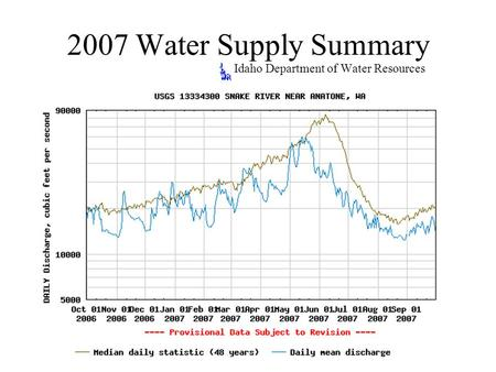 2007 Water Supply Summary Idaho Department of Water Resources.