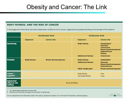 Obesity and Cancer: The Link. The Panel's Recommendation.