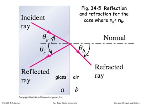 Fig. 34-5 Reflection and refraction for the case where n a < n b. glassair © 2003 J. F. Becker San Jose State University Physics 52 Heat and Optics.