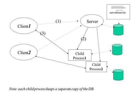 Client 1 Client 2 Server Child Process1 Child Process2 (1) (2) (3) serverbase.txt Note: each child process keeps a separate copy of the DB.