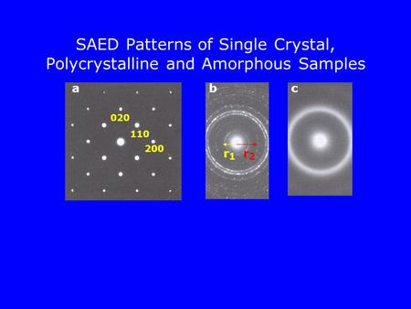 SAED Patterns of Single Crystal, Polycrystalline and Amorphous Samples abc r1r1 r2r2 200 020 110.
