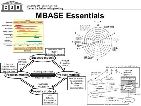 University of Southern California Center for Software Engineering CSE USC MBASE Essentials Planning and control Milestone content Process models Life cycle.