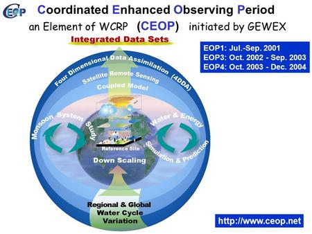 Coordinated Enhanced Observing Period (CEOP)  an Element of WCRPinitiated by GEWEX EOP1: Jul.-Sep. 2001 EOP3: Oct. 2002 - Sep. 2003.