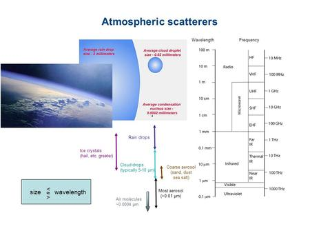 Atmospheric scatterers Air molecules ~0.0004 µm Most aerosol (>0.01 µm) Cloud drops (typically 5-10 µm) Rain drops Ice crystals (hail, etc. greater) Wavelength.
