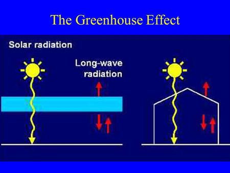 The Greenhouse Effect. SPM 3 Concentration of Carbon Dioxide and Methane Have Risen Greatly Since Pre-Industrial Times Carbon dioxide: 33%