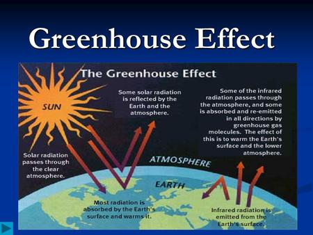 Greenhouse Effect. Contents Atmosphere Atmosphere Atmosphere Key Terms Key Terms Key Terms Key Terms Gases Gases Gases Causes Causes Causes Effects Effects.