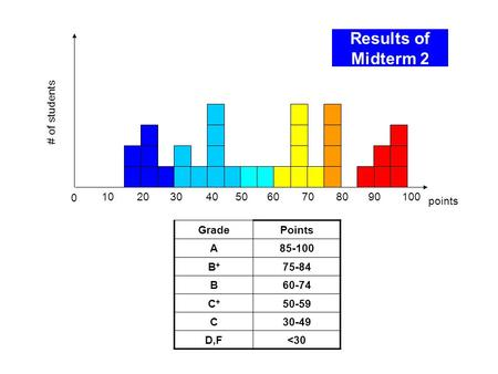 Results of Midterm 2 0 102030405060708090 points # of students GradePoints A85-100 B+B+ 75-84 B60-74 C+C+ 50-59 C30-49 D,F<30 100.