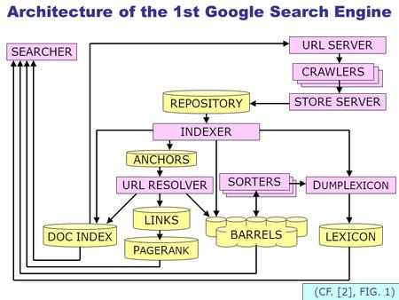 Architecture of the 1st Google Search Engine SEARCHER URL SERVER CRAWLERS STORE SERVER REPOSITORY INDEXER D UMP L EXICON SORTERS ANCHORS URL RESOLVER (CF.