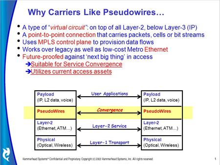 1 Why Carriers Like Pseudowires… Payload (IP, L2 data, voice) PseudoWires Layer-2 (Ethernet, ATM…) Physical (Optical, Wireless) User Applications Payload.