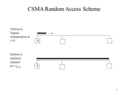 1 A Station A begins transmission at t=0 A Station A captures channel at t=t prop CSMA Random Access Scheme.