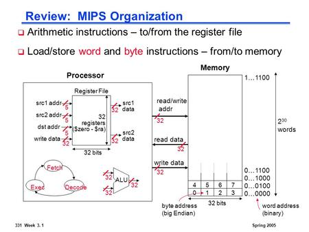 331 Week 3. 1Spring 2005 Review: MIPS Organization Processor Memory 32 bits 2 30 words read/write addr read data write data word address (binary) 0…0000.