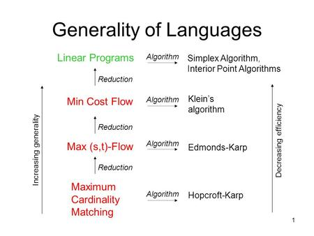 1 Generality of Languages Maximum Cardinality Matching Max (s,t)-Flow Min Cost Flow Hopcroft-Karp Linear Programs Reduction Edmonds-Karp Klein's algorithm.