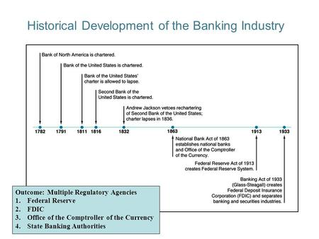 10-1 Historical Development of the Banking Industry Outcome: Multiple Regulatory Agencies 1.Federal Reserve 2.FDIC 3.Office of the Comptroller of the Currency.