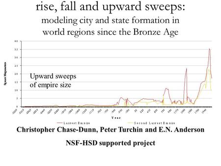 Rise, fall and upward sweeps: modeling city and state formation in world regions since the Bronze Age Christopher Chase-Dunn, Peter Turchin and E.N. Anderson.