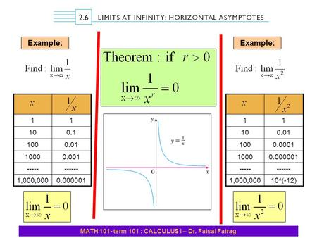 MATH 101- term 101 : CALCULUS I – Dr. Faisal Fairag Example: 11 0.110 0.01100 0.0011000 ----------- 0.0000011,000,000 Example: 11 0.0110 0.0001100 0.0000011000.