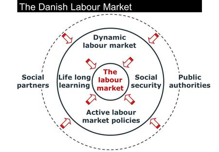 The Danish Labour Market Social security Active labour market policies Life long learning Dynamic labour market Social partners Public authorities The.