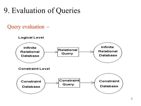 1 9. Evaluation of Queries Query evaluation –. 2 9.1 Quantifier Elimination and Satisfiability Example: Logical Level: r   y 1,…y n  r' Constraint.