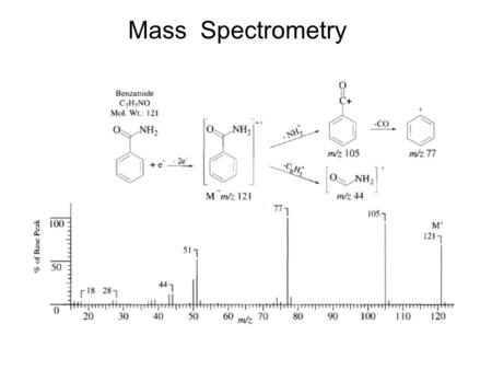 Mass Spectrometry. How is MS Done? Basic MS Instrumentation.