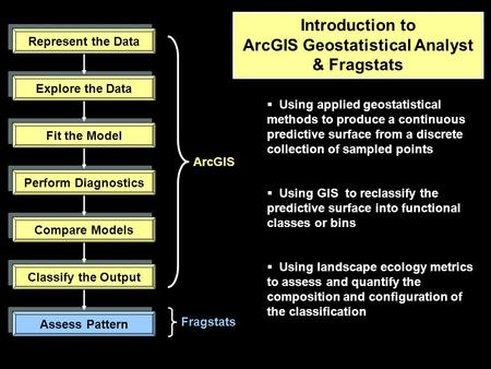 Introduction to ArcGIS Geostatistical Analyst & Fragstats Represent the Data Explore the Data Fit the Model Perform Diagnostics Compare Models Classify.