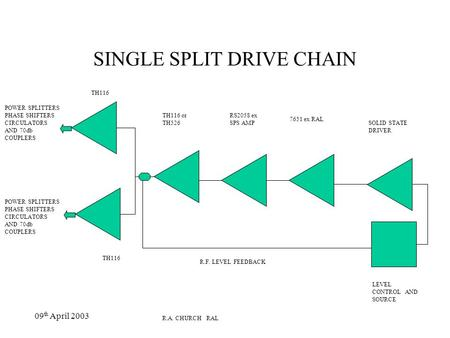 09 th April 2003 SINGLE SPLIT DRIVE CHAIN TH116 TH116 or TH526 RS2058 ex SPS AMP 7651 ex RAL SOLID STATE DRIVER LEVEL CONTROL AND SOURCE R.F. LEVEL FEEDBACK.