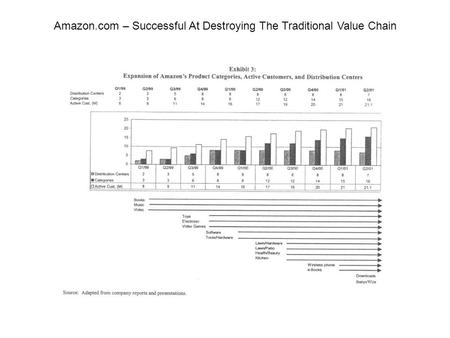 Amazon.com – Successful At Destroying The Traditional Value Chain.