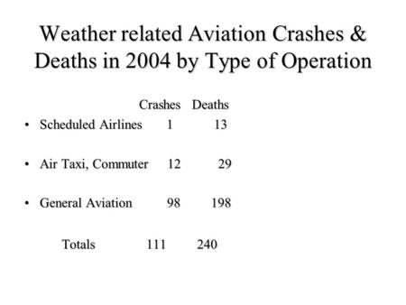 Weather related Aviation Crashes & Deaths in 2004 by Type of Operation Crashes Deaths Crashes Deaths Scheduled Airlines 1 13Scheduled Airlines 1 13 Air.