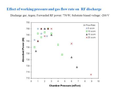 Effect of working pressure and gas flow rate on RF discharge Discharge gas: Argon; Forwarded RF power: 750 W; Substrate biased voltage: -200 V.