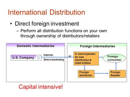 International Distribution Direct foreign investment –Perform all distribution functions on your own through ownership of distributors/retailers Foreign.