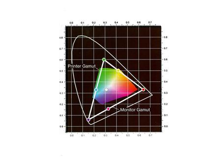 Printer/monitor incompatibilities Gamut –Colors in one that are not in the other –Different whitepoint –Complements of one not in the other Luminance.