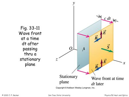 Fig. 33-11 Wave front at a time dt after passing thru a stationary plane © 2003 J. F. Becker San Jose State University Physics 52 Heat and Optics.