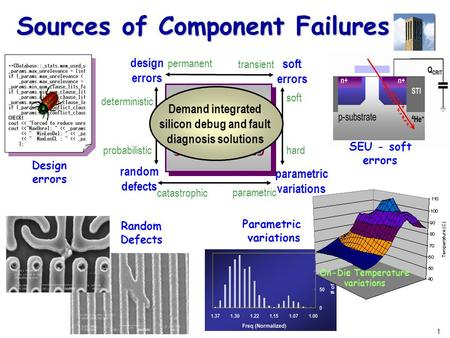 1 Sources of Component Failures On-Die Temperature variations SEU - soft errors Parametric variations Random Defects random defects parametric variations.