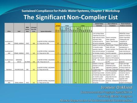 Sustained Compliance for Public Water Systems, Chapter 2 Workshop The Significant Non-Complier List.