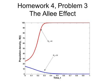Homework 4, Problem 3 The Allee Effect. Homework 4, Problem 4a The Ricker Model.