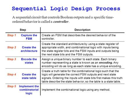 Sequential Logic Design Process A sequential circuit that controls Boolean outputs and a specific time- ordered behavior is called a controller. StepDescription.