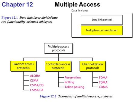 Chapter 12 Multiple Access Figure 12.1 Data link layer divided into two functionality-oriented sublayers Figure 12.2 Taxonomy of multiple-access protocols.