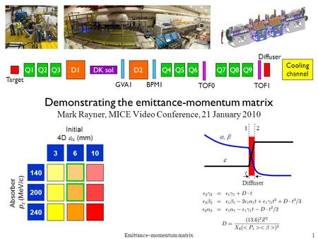Emittance–momentum matrix1 Demonstrating the emittance-momentum matrix Mark Rayner, MICE Video Conference, 21 January 2010 3610 140 200 240 Initial 4D.