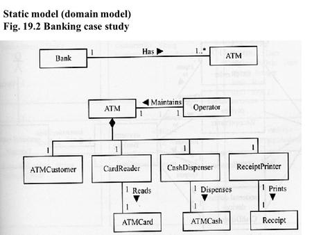 Static model (domain model) Fig. 19.2 Banking case study.