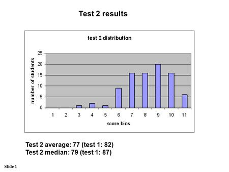 Slide 1 Test 2 results Test 2 average: 77 (test 1: 82) Test 2 median: 79 (test 1: 87)