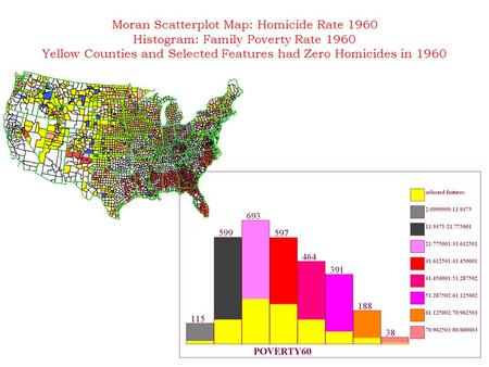 Moran Scatterplot Map: Homicide Rate 1960 Histogram: Family Poverty Rate 1960 Yellow Counties and Selected Features had Zero Homicides in 1960.