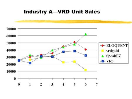 Industry A—VRD Unit Sales Industry A—VDR Market Share (Units)