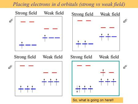 Placing electrons in d orbitals (strong vs weak field)