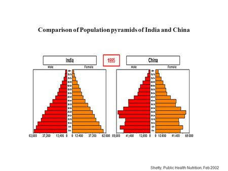 Shetty, Public Health Nutrition, Feb 2002 Comparison of Population pyramids of India and China.