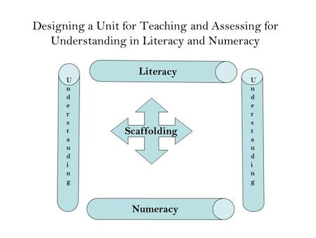 Literacy Designing a Unit for Teaching and Assessing for Understanding in Literacy and Numeracy Understanding Understanding Scaffolding Numeracy.