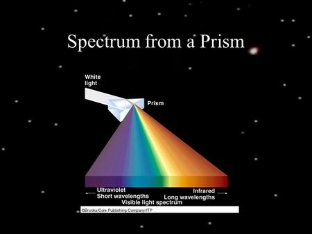 Spectrum from a Prism. Example of a Spectrum Kirchoff's Laws.
