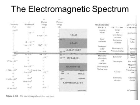 The Electromagnetic Spectrum. Optics and Photonics is an enabling technology and science It enables advances in many different disciplines of science,