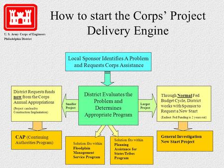 U. S. Army Corps of Engineers Philadelphia District How to start the Corps' Project Delivery Engine Local Sponsor Identifies A Problem and Requests Corps.